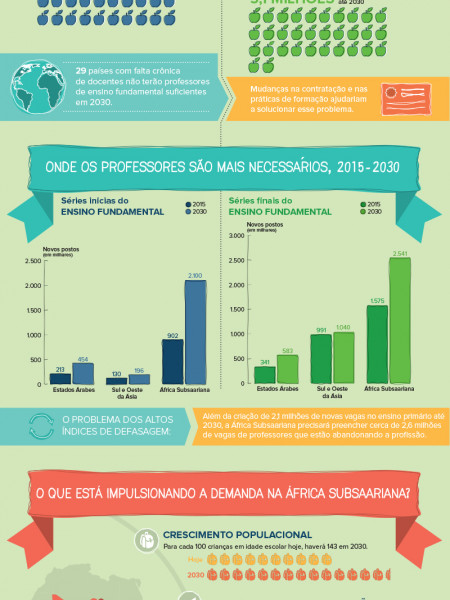 Dia Mundial do Professor 2013 Infographic
