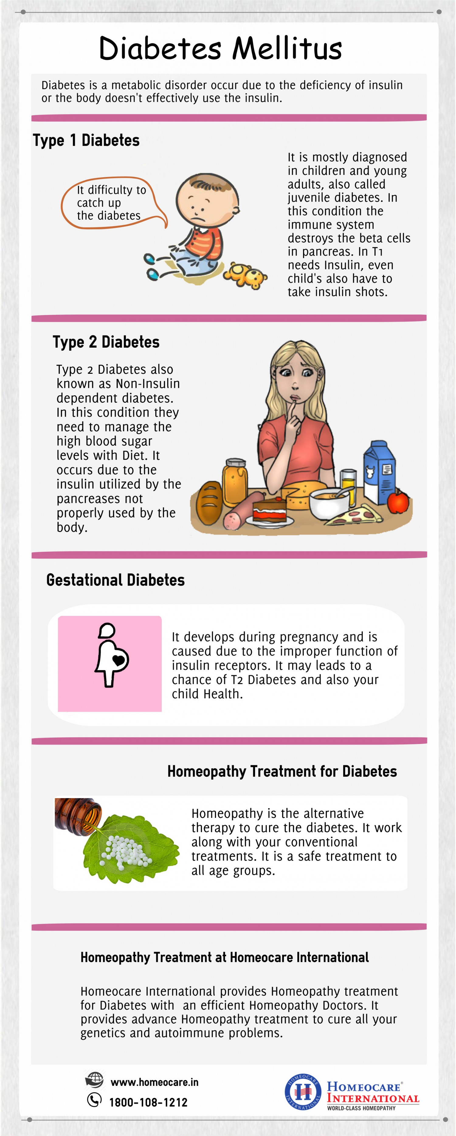 Diabetes & it's Types and cure in  Homeopathy  Infographic