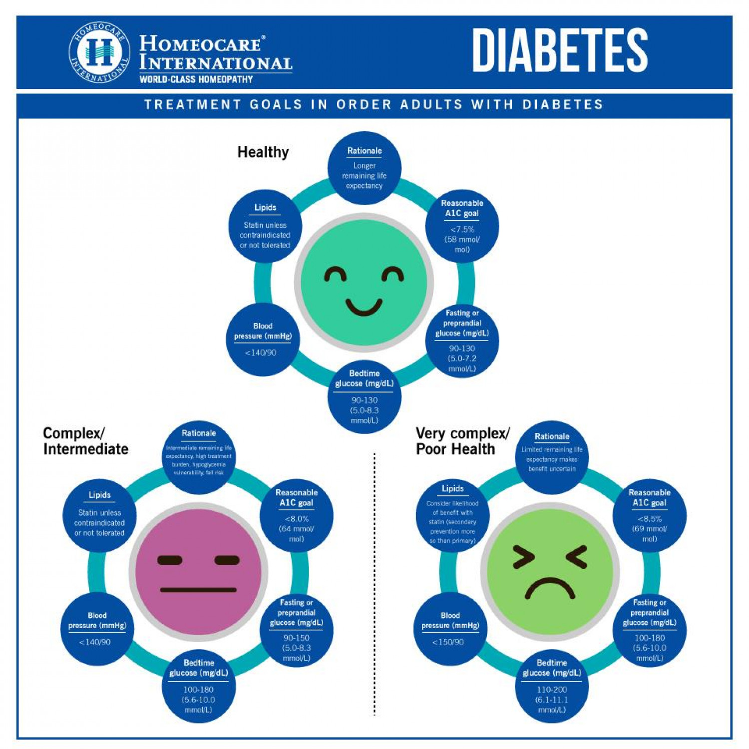 Diabetes Care with Online Homeopathy Treatment Infographic