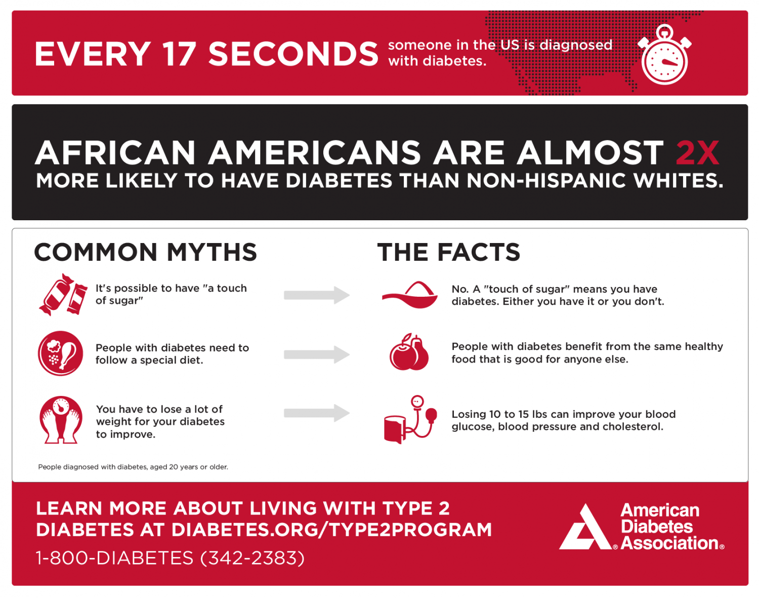 african americans and diabetes This means around 650,000 african americans in the us could have  undiagnosed type 2 diabetes if tested with the hba1c test alone.