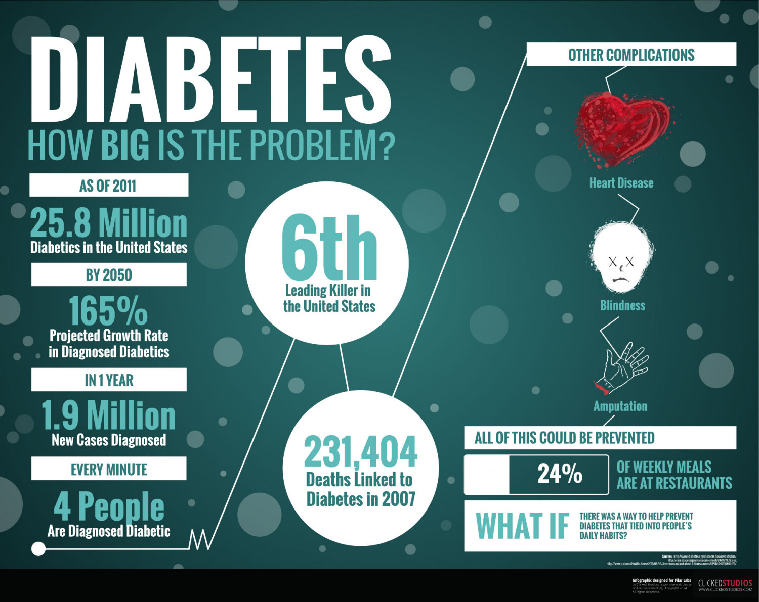 Diabetes: How Big Is The Problem? Infographic