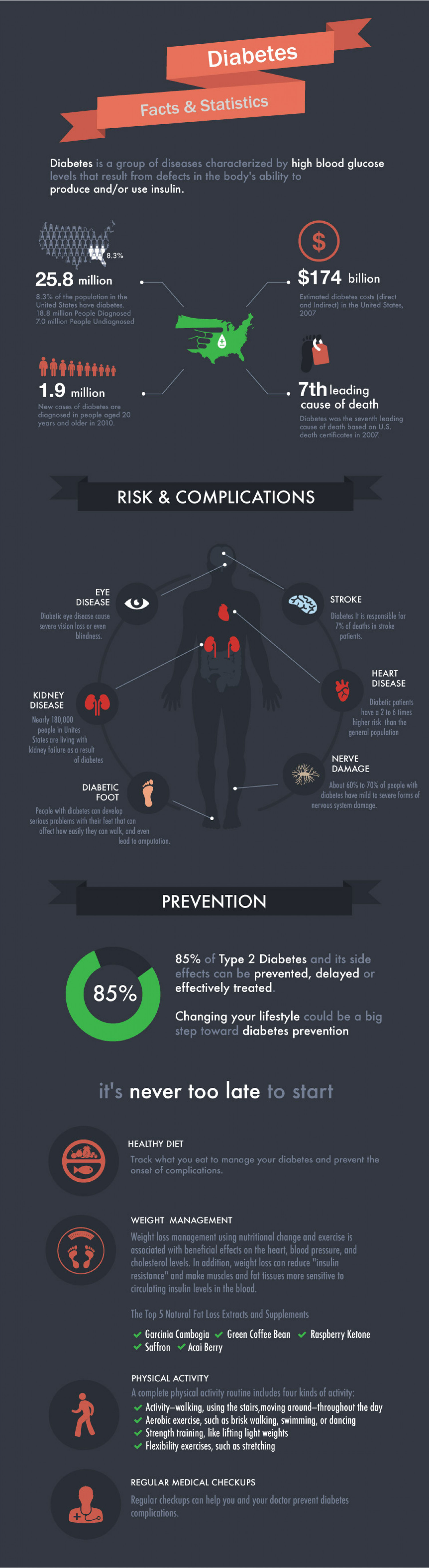 Diabetes in America Infographic