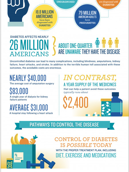 Diabetes: Innovation & Adherence Infographic