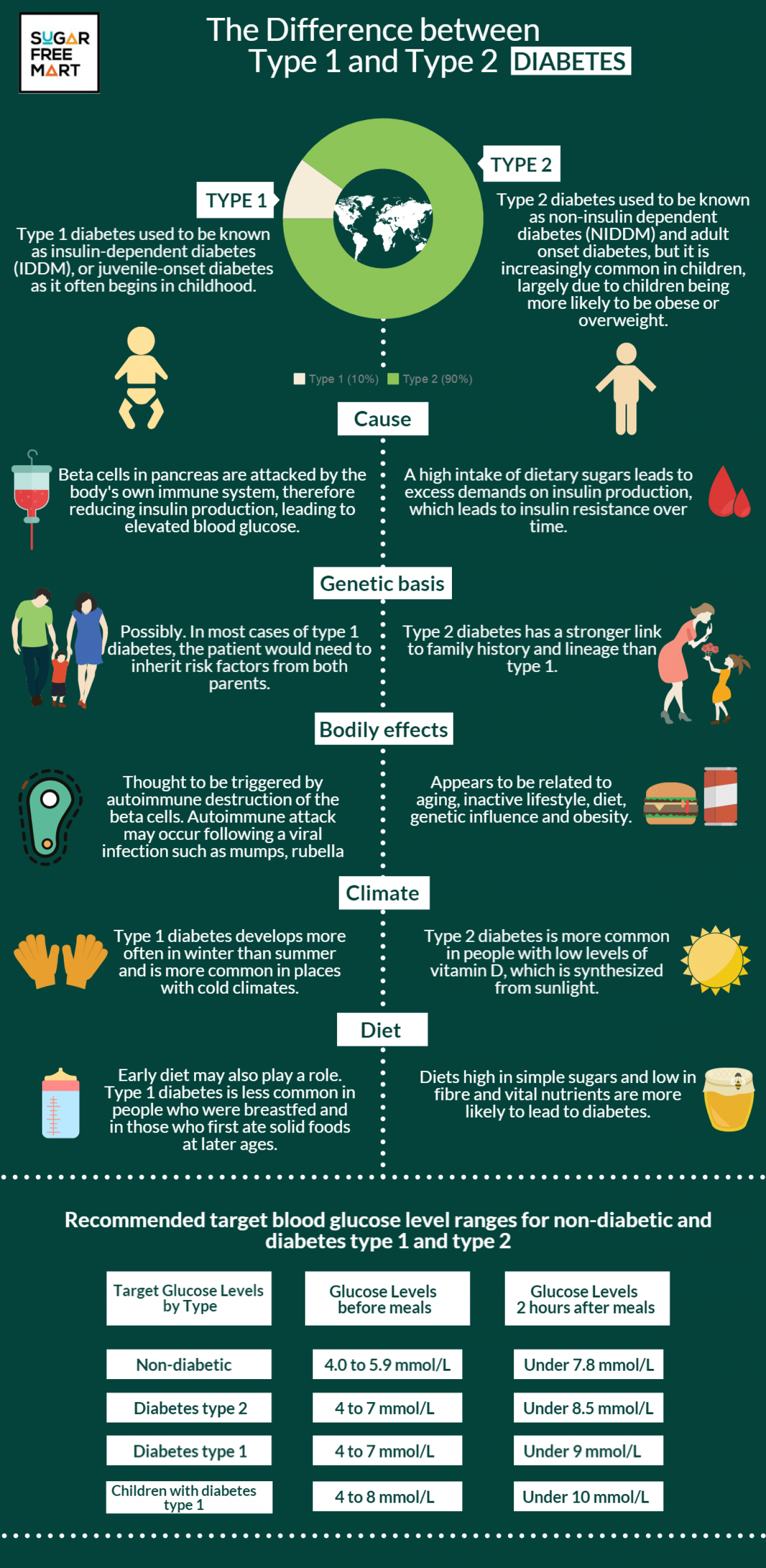 Diabetes: The Difference between Type 1 and Type 2 Diabetes Infographic