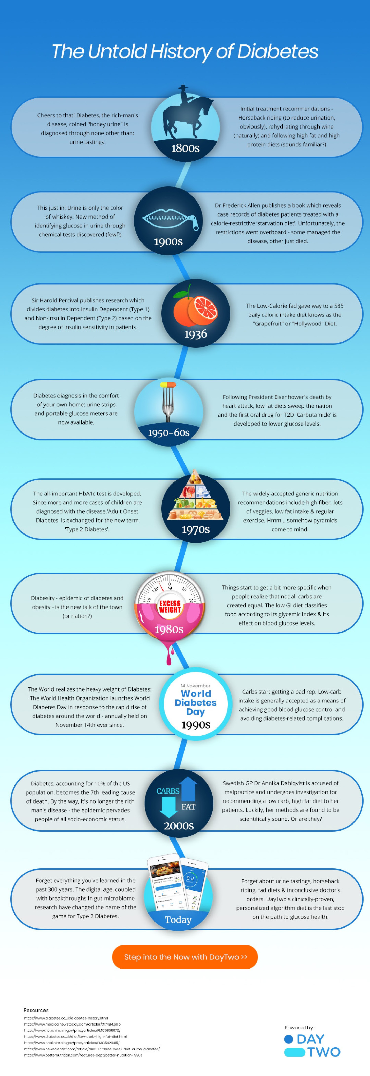 Diabetes Throughout History Infographic