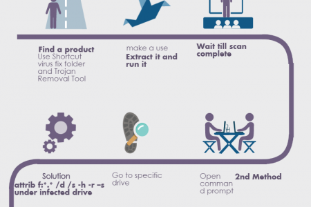 Dial +18002430051 (toll-free) for Steps to Remove Shortcut Virus Infographic