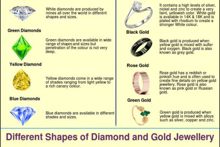 Diamond and Gold Jewellery Infographic