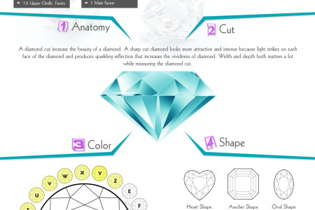 Diamond is something more than a crystal A Guide about The Four C's of Diamond Infographic