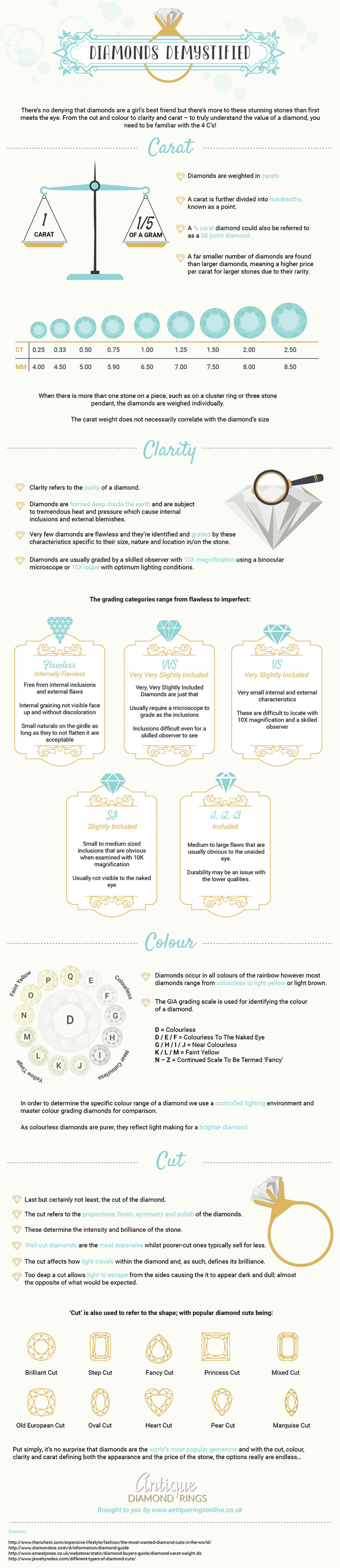Diamonds Demystified Infographic