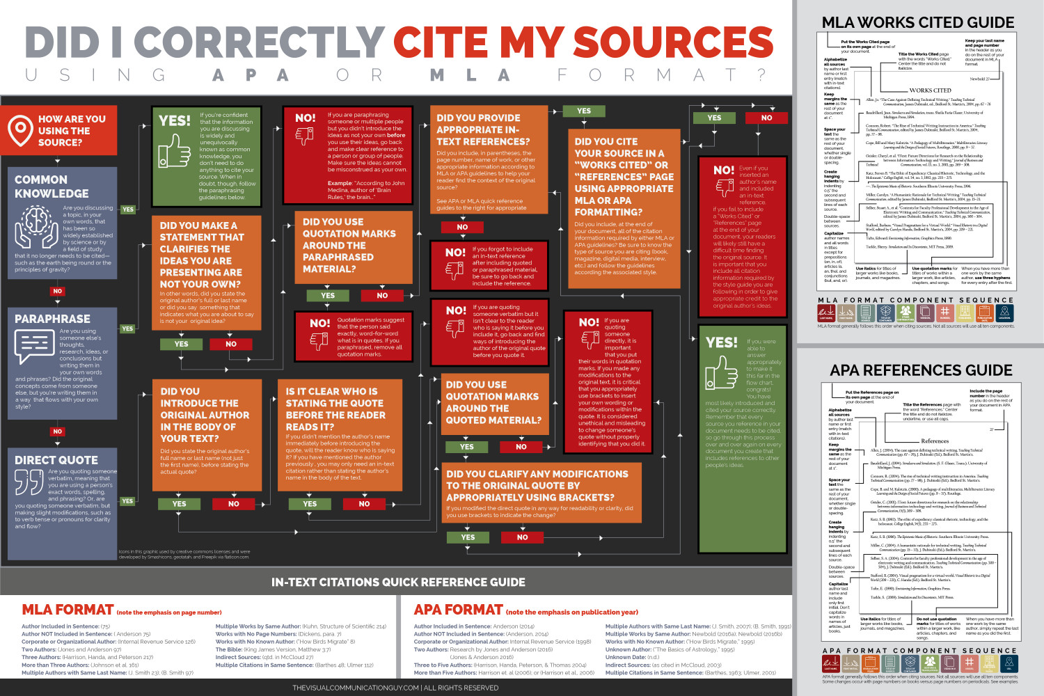 Did I Correctly Cite My Sources? Flowchart Infographic