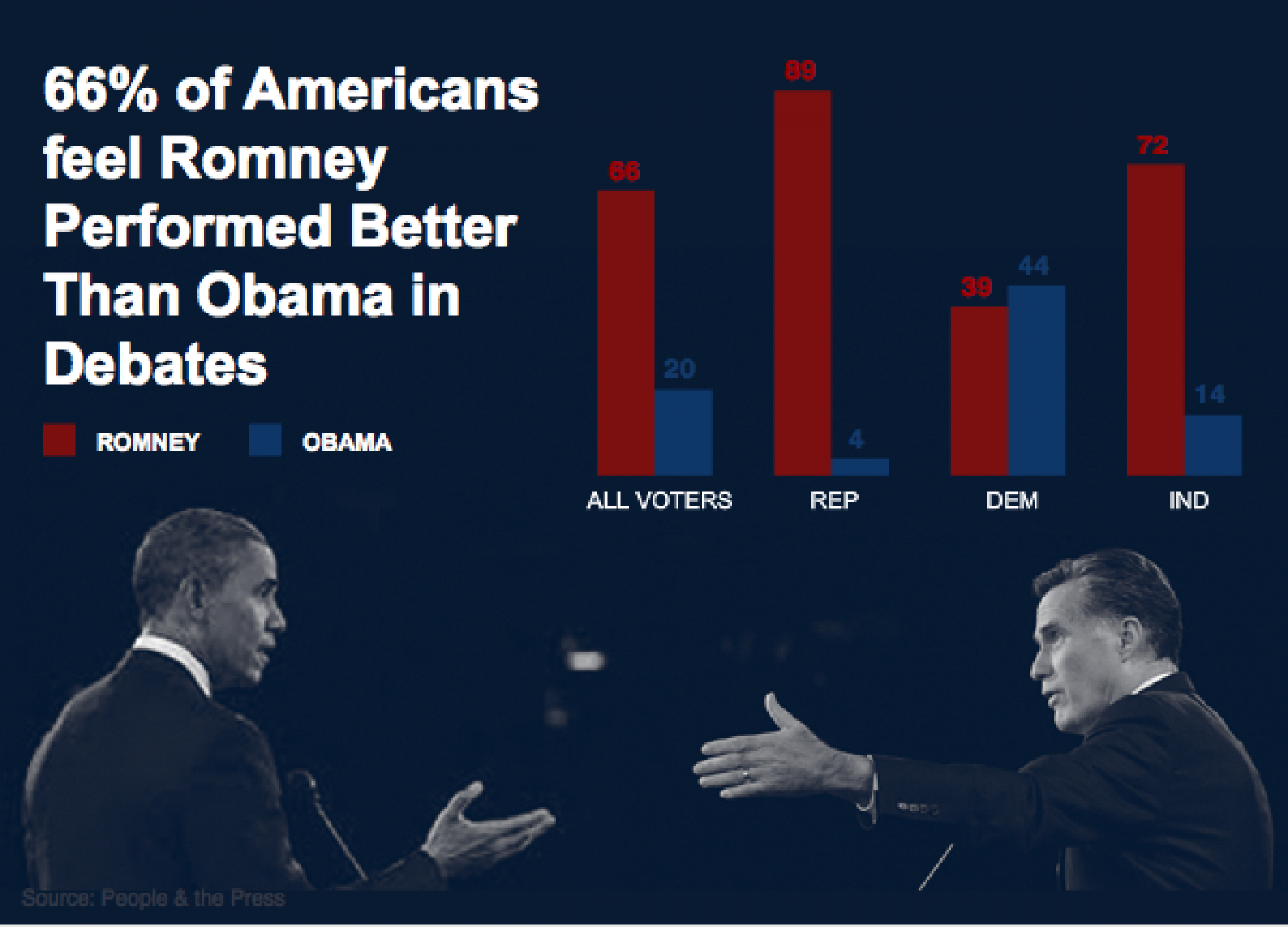 Did Romney Outperform Obama in Debate 1? Infographic