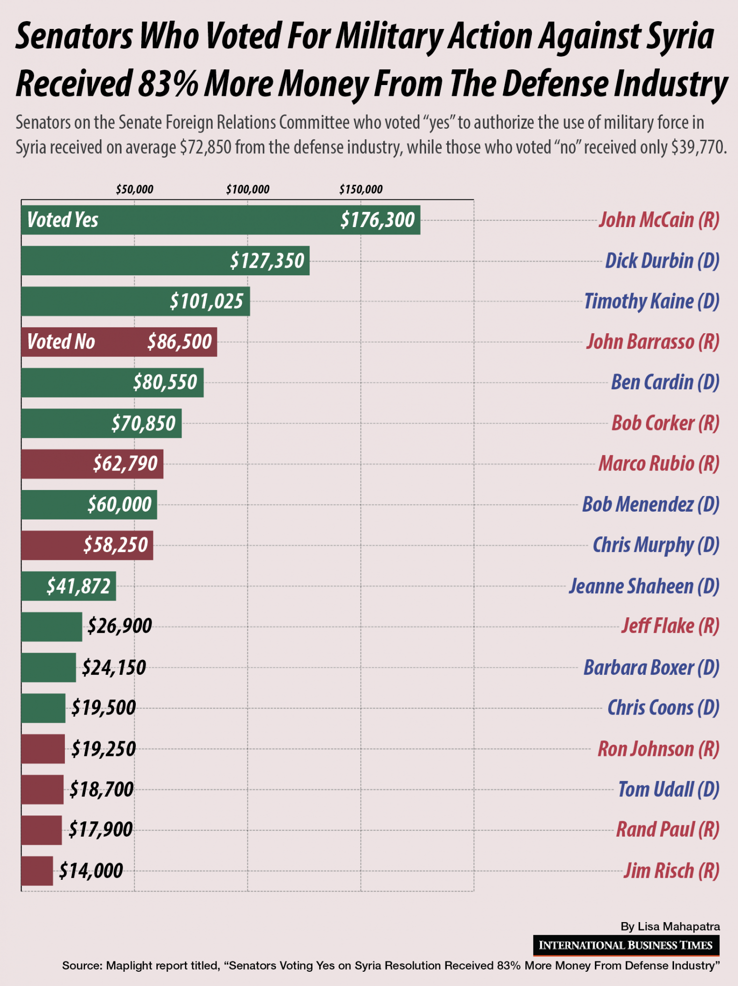 Senators who vote for military action against Syria received 83% more money from the defense industry Infographic