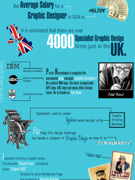 Did You Know: Graphic Design Infographic