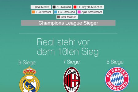 Die Top Champions League Sieger Infographic