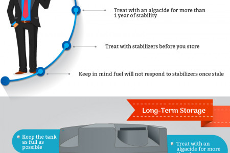 Diesel Tank - Keep Your Fuel Clean, Safe and Usable Infographic