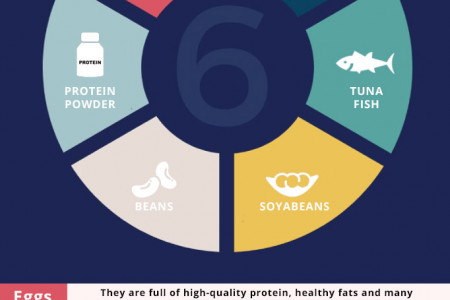 Diet For Muscle Building - Infographic Infographic