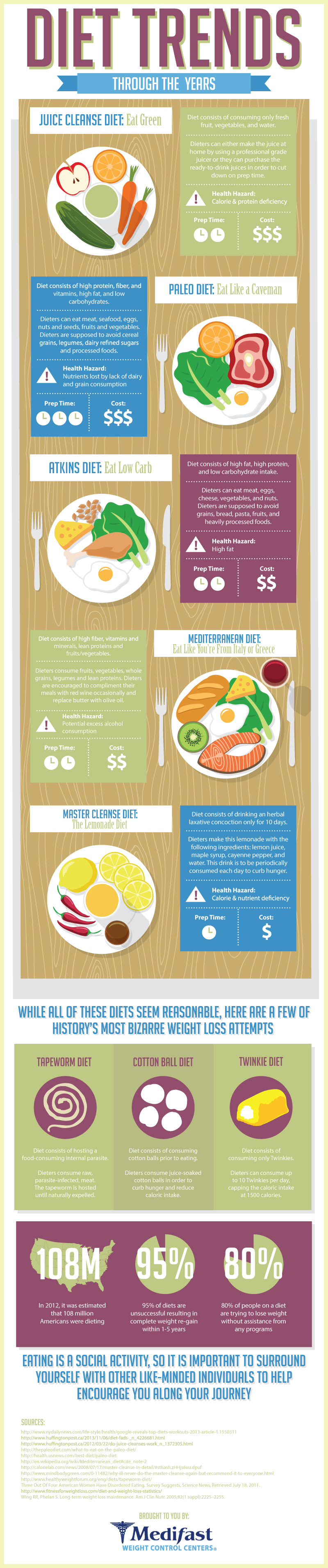 new years diet trends