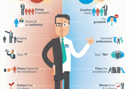 Difference Between A Boss And A LEader Infographic