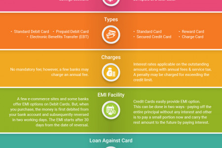 Difference Between a Debit Card and a Credit Card Infographic