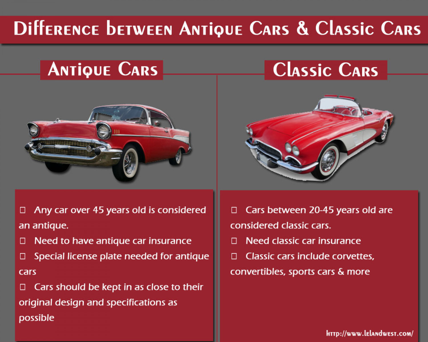 Difference between Antique Cars & Classic Cars | Visual.ly
