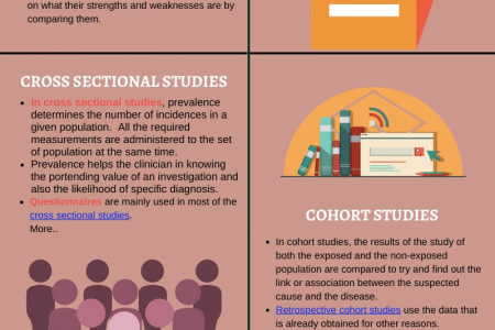 Difference between cohort, cross sectional and case control study - Scientific research help Infographic