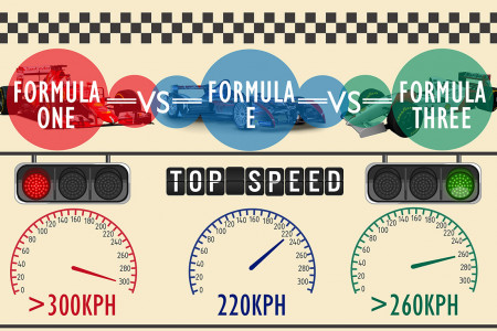 Difference Between Formula E, Formula One and Formula Three Infographic