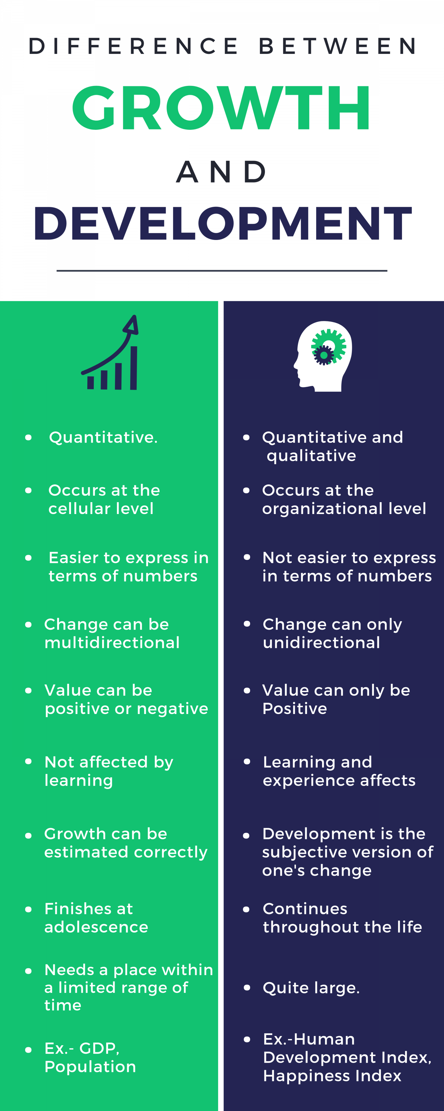 Difference Between Growth and Development Infographic