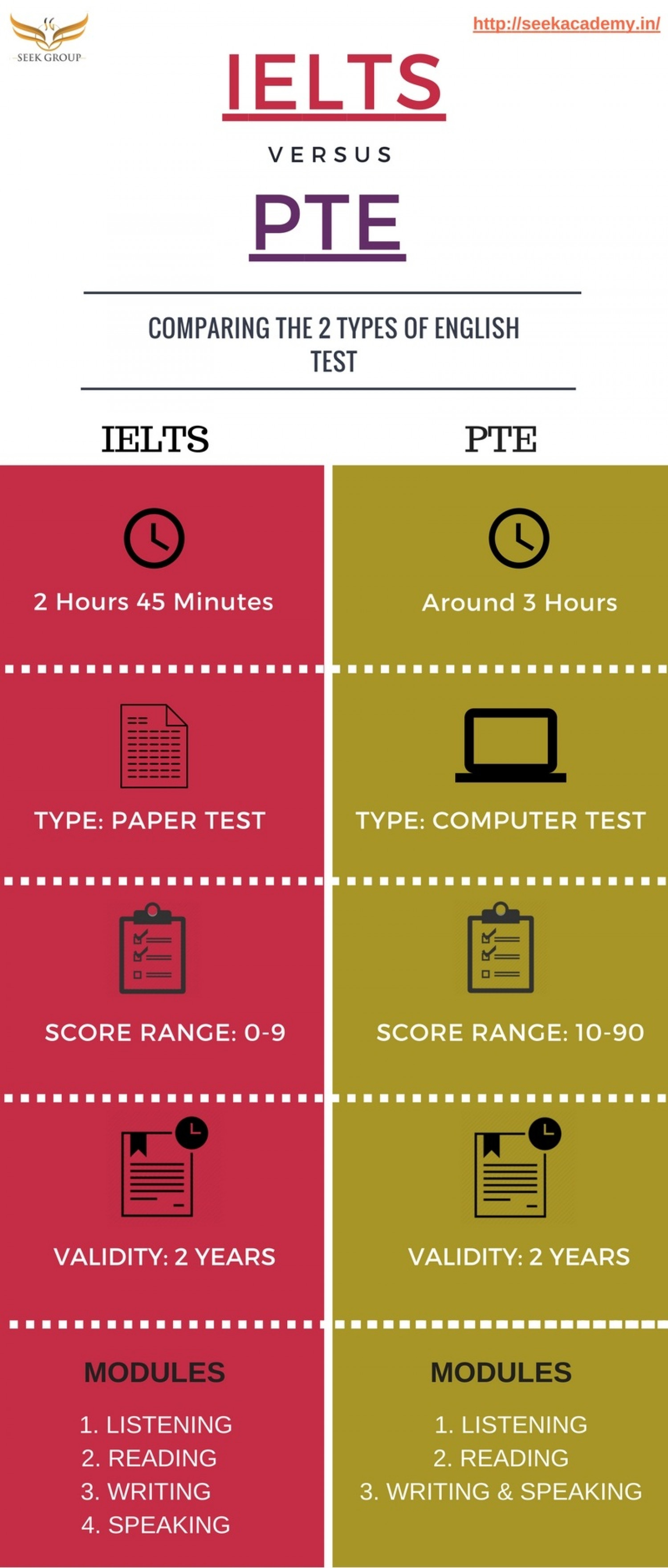 Difference between IELTS and PTE Infographic
