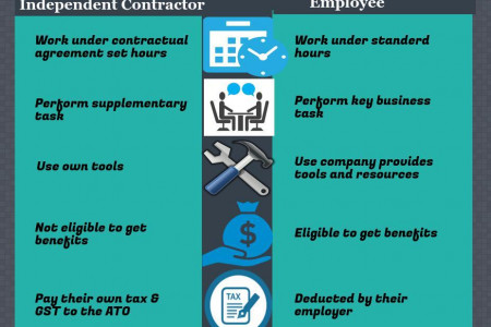 Independent Contractor Infographics  VisualLy