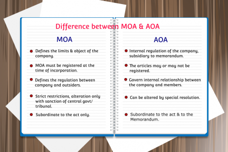 Difference between MOA & AOA Infographic