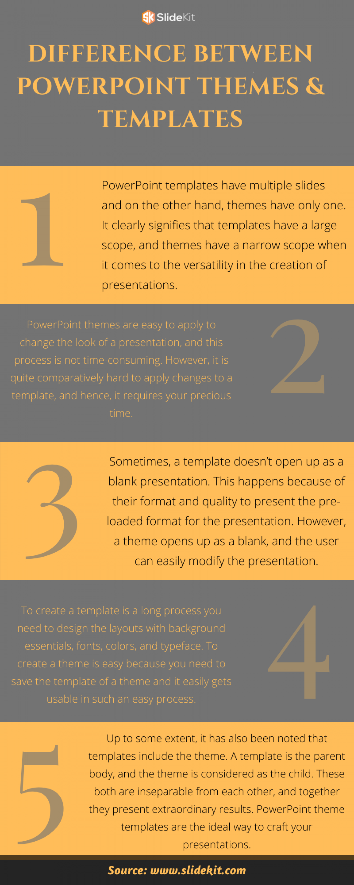 Difference Between PowerPoint Themes & Templates Infographic