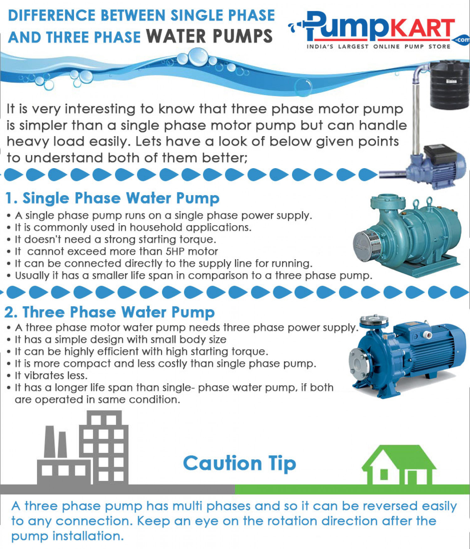 Difference between single phase and three phase water for 3 phase motor to single phase