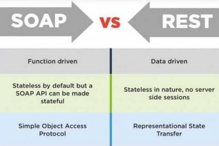 Difference between SOAP and REST Infographic