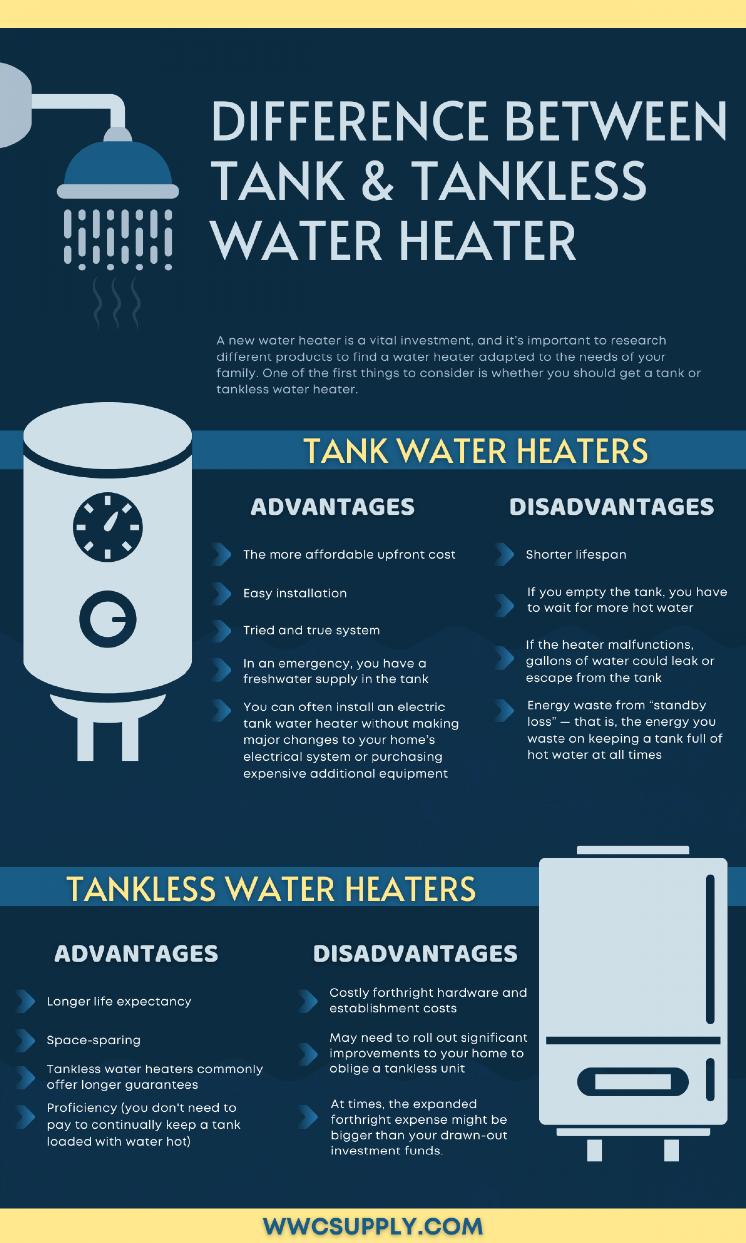 Difference Between Tank & Tankless Water Heater Infographic