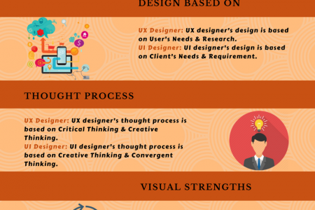DIFFERENCE BETWEEN UX AND UI DESIGN Infographic