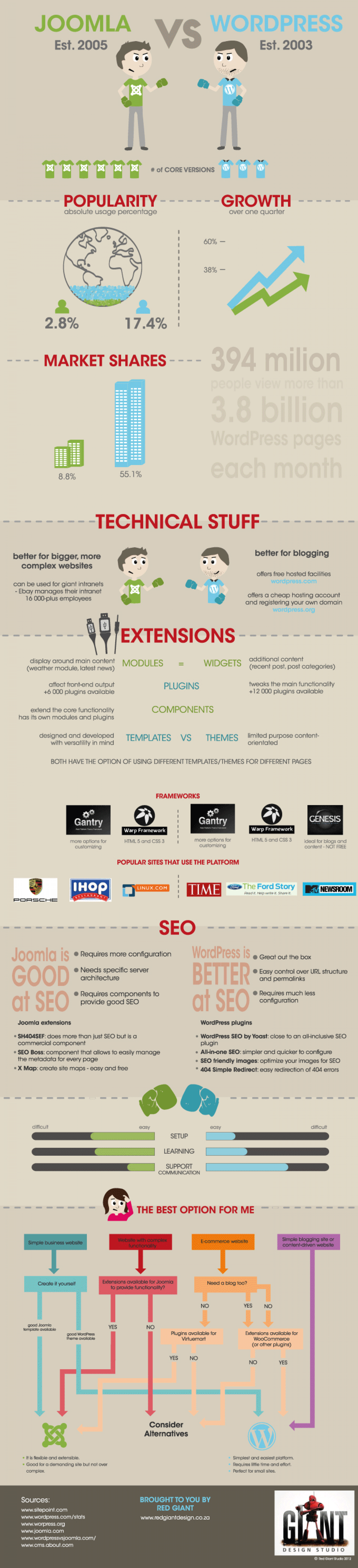 Difference Between Wordpress and Joomla Infographic
