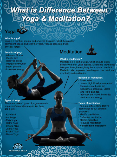 Difference between Yoga & Meditation Infographic