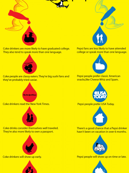 Differences between Coke and Pepsi people Infographic