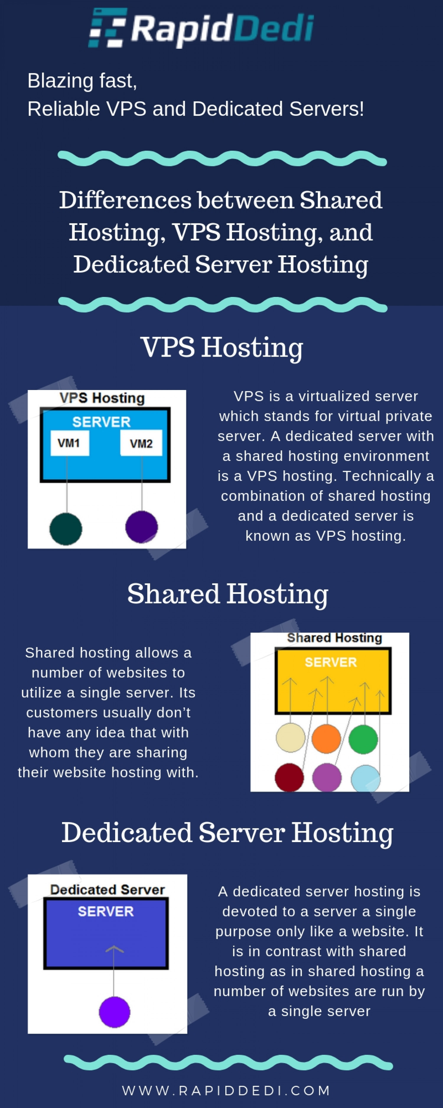 Differences between Shared Hosting, VPS Hosting, and Dedicated Server Hosting Infographic