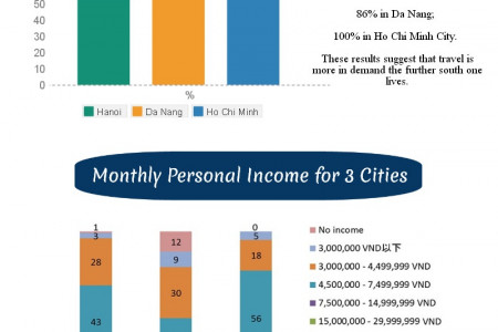 Differences of Travel Between Hanoi, Da Nang, and Ho Chi Minh City in Vietnam Infographic