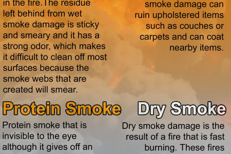Different Classifications of Smoke Damage Infographic