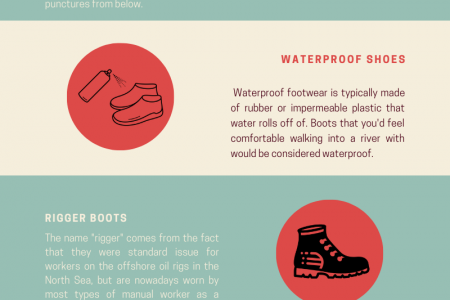 Different Kinds of Safety Shoes Infographic