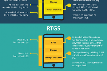 Different Modes of Money Transfer Infographic