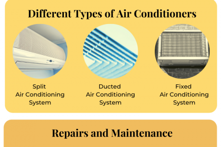 Different Types of Air Conditioners & Which On to Choose Infographic