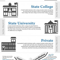 what type of colleges are there