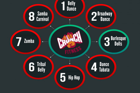 Different Types of Dance Rhythms  Infographic