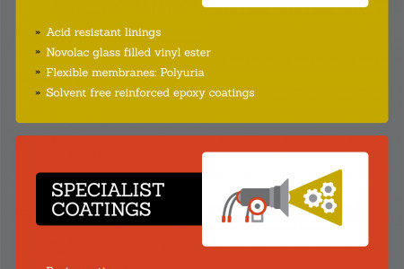 Different Types of Industrial Coatings and Specialist Linings Services Infographic