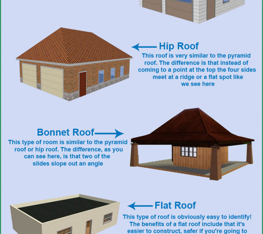 Diffe Types Of Roofs Visual Ly