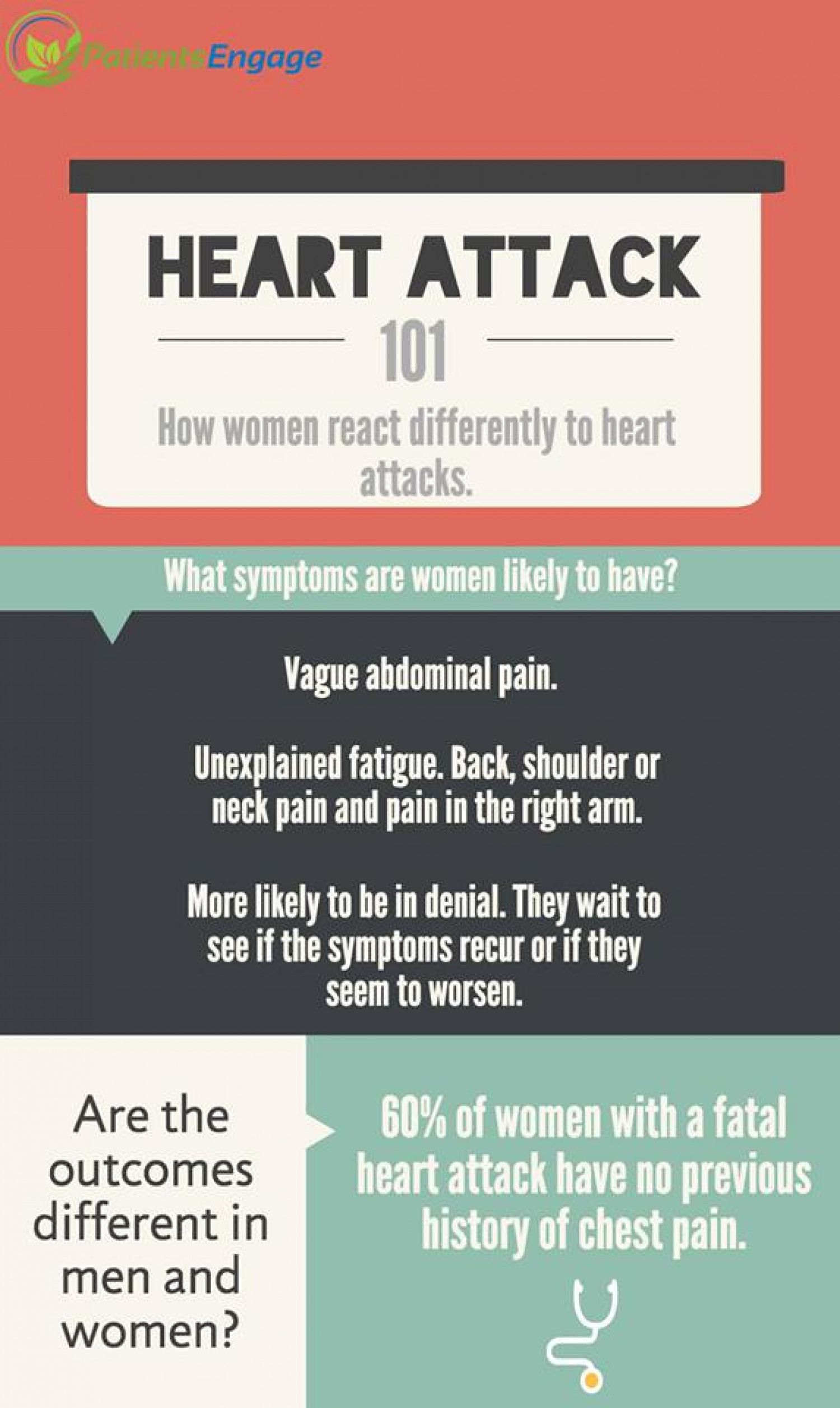 How Women React to Heart Attacks Infographic