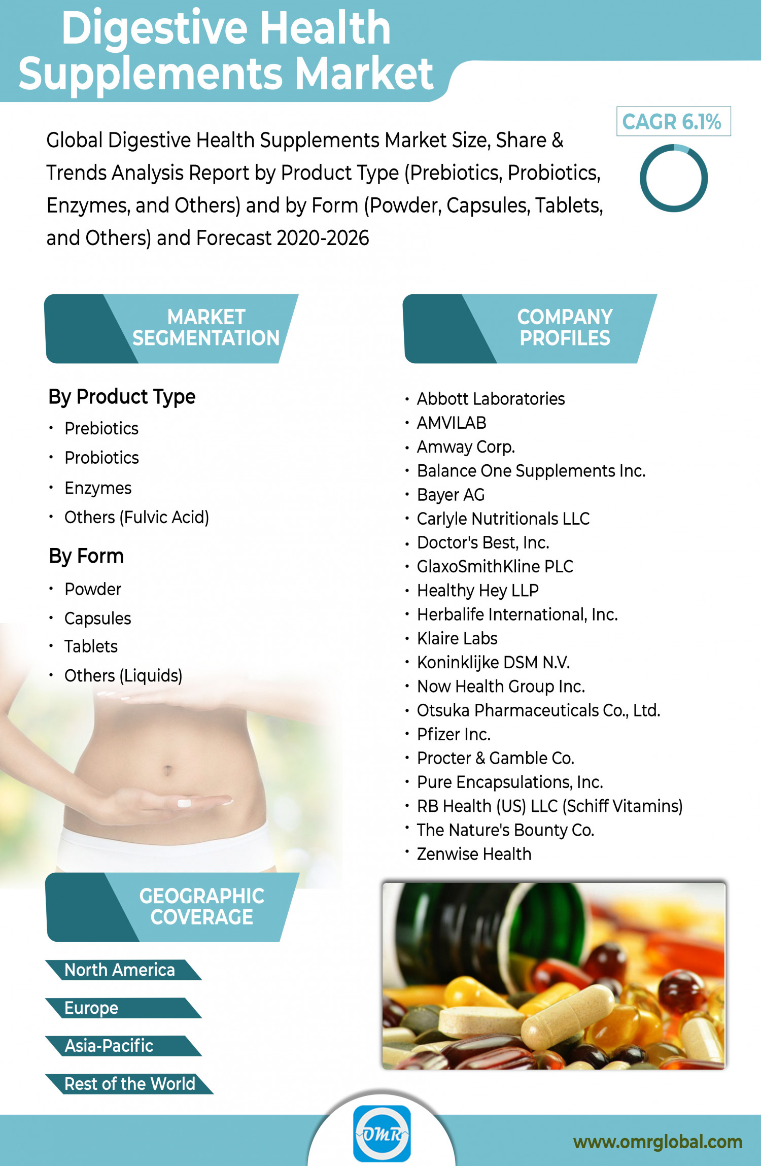 Digestive Health Supplements Market Growth, Size, Share and Forecast 2020-2026 Infographic